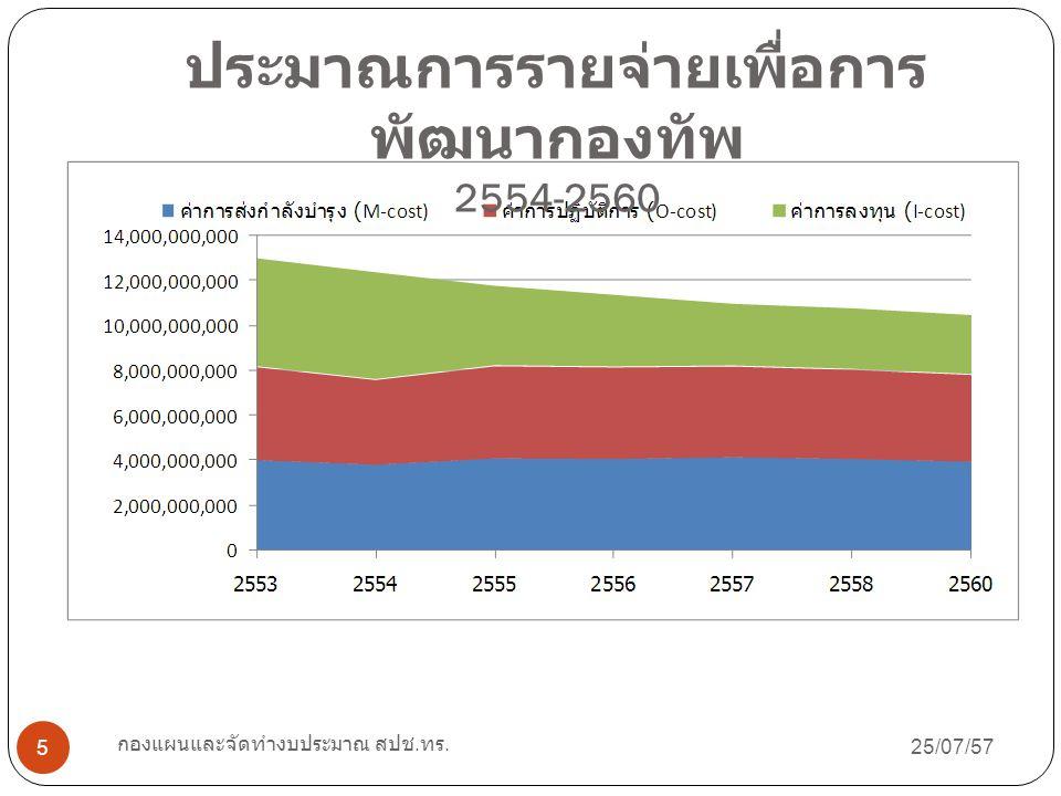 25/07/57 กองแผนและจัดทำงบประมาณ สปช. ทร. 5 ประมาณการรายจ่ายเพื่อการ พัฒนากองทัพ 2554-2560