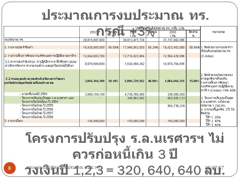 25/07/57 กองแผนและจัดทำงบประมาณ สปช. ทร. 8 ประมาณการงบประมาณ ทร. กรณี +3% โครงการปรับปรุง ร. ล. นเรศวรฯ ไม่ ควรก่อหนี้เกิน 3 ปี วงเงินปี 1,2,3 = 320,