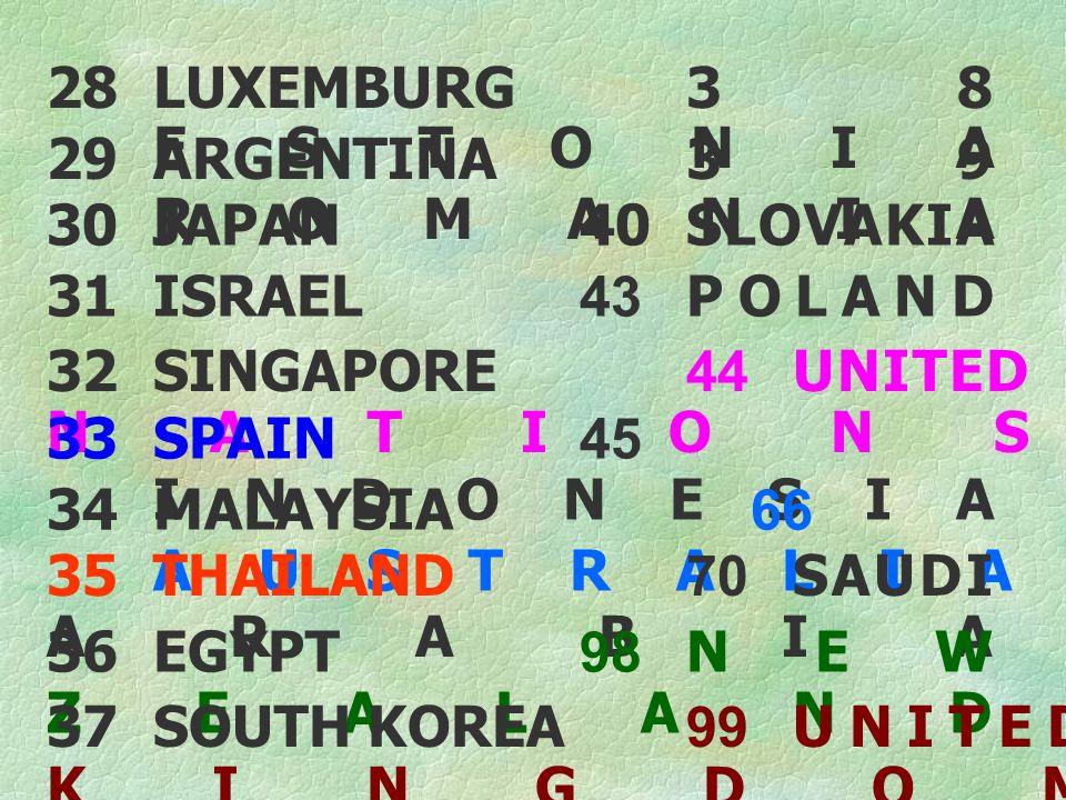28LUXEMBURG38 ESTONIA 29ARGENTINA39 ROMANIA 30JAPAN40SLOVAKIA 31ISRAEL43POLAND 32SINGAPORE44UNITED NATIONS 33SPAIN45 INDONESIA 34MALAYSIA 66 AUSTRALIA