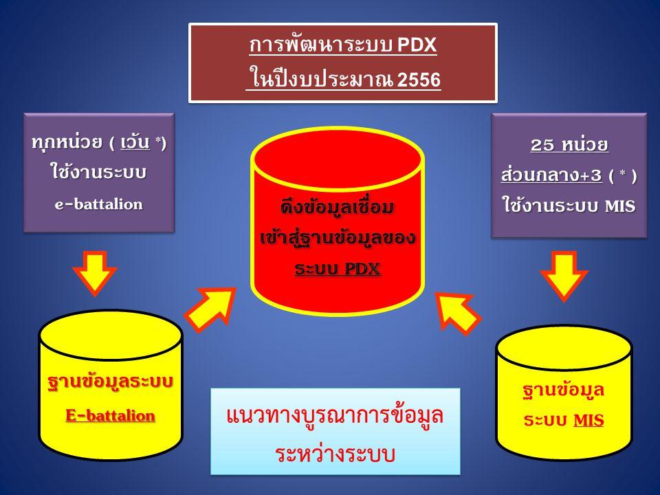 ฐานข้อมูลระบบE-battalion ฐานข้อมูล ระบบ MIS แนวทางบูรณาการข้อมูล ระหว่างระบบ แนวทางบูรณาการข้อมูล ระหว่างระบบ การพัฒนาระบบ PDX ในปีงบประมาณ 2556 การพัฒนาระบบ PDX ในปีงบประมาณ 2556 ทุกหน่วย ( เว้น *) ใช้งานระบบe-battalion ใช้งานระบบe-battalion 25 หน่วย ส่วนกลาง+3 ( * ) ใช้งานระบบ MIS 25 หน่วย ส่วนกลาง+3 ( * ) ใช้งานระบบ MIS