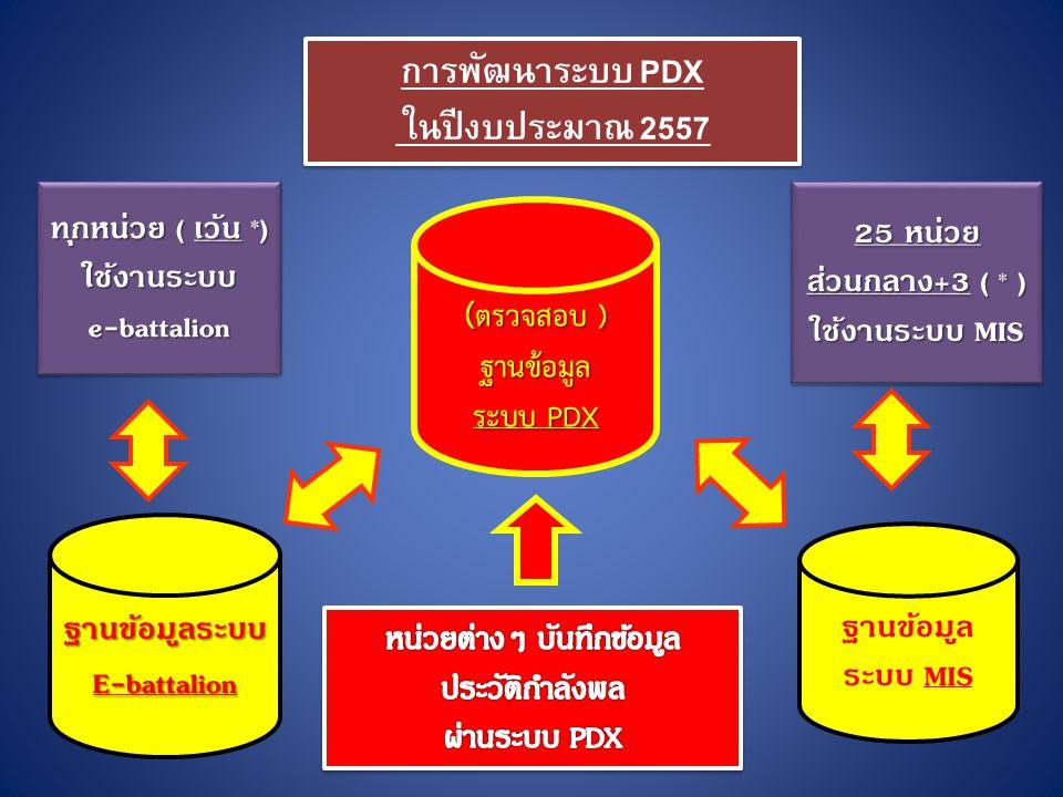 ( ตรวจสอบ ) ฐานข้อมูล ระบบ PDX การพัฒนาระบบ PDX ในปีงบประมาณ 2557 การพัฒนาระบบ PDX ในปีงบประมาณ 2557 ทุกหน่วย ( เว้น *) ใช้งานระบบe-battalion ใช้งานระบบe-battalion 25 หน่วย ส่วนกลาง+3 ( * ) ใช้งานระบบ MIS 25 หน่วย ส่วนกลาง+3 ( * ) ใช้งานระบบ MIS ฐานข้อมูลระบบE-battalion ฐานข้อมูล ระบบ MIS