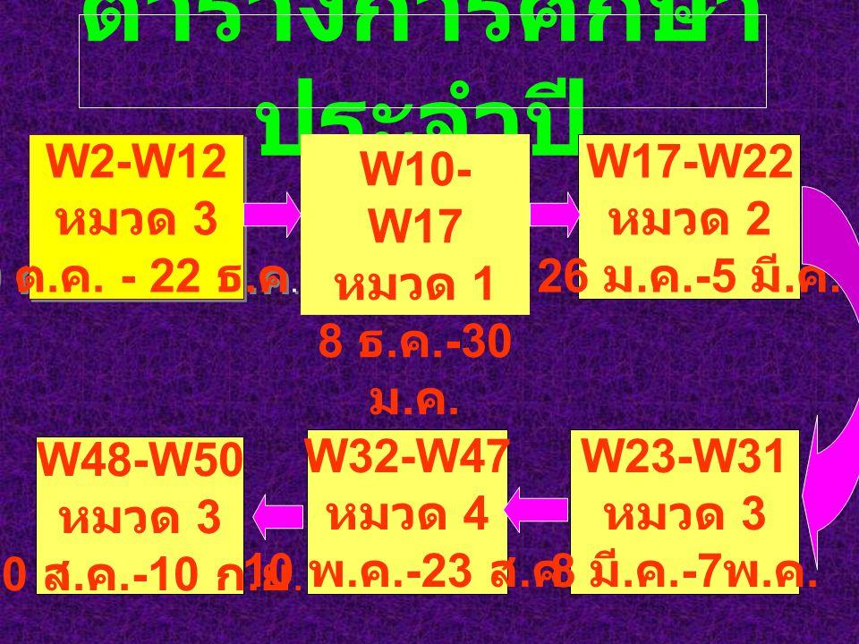 ตารางการศึกษา ประจำปี W2-W12 หมวด 3 9 ต. ค. - 22 ธ.