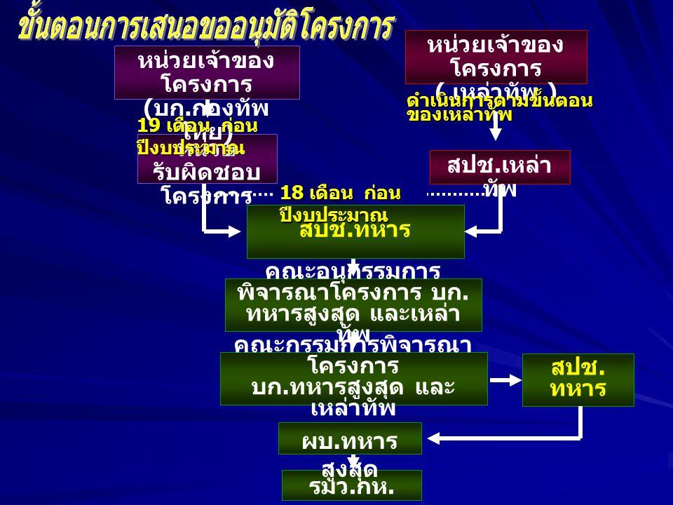 หน่วย รับผิดชอบ โครงการ สปช.เหล่า ทัพ หน่วยเจ้าของ โครงการ ( บก.