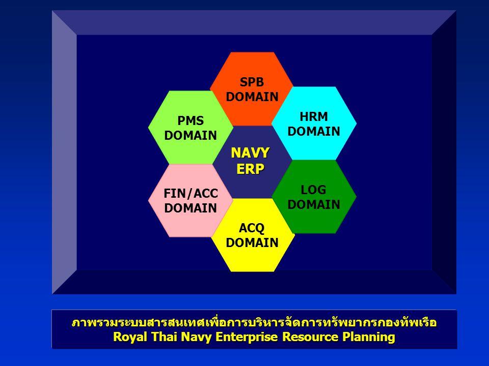 NAVYERP SPB DOMAIN ACQ DOMAIN HRM DOMAIN LOG DOMAIN PMS DOMAIN FIN/ACC DOMAIN ภาพรวมระบบสารสนเทศเพื่อการบริหารจัดการทรัพยากรกองทัพเรือ Royal Thai Navy Enterprise Resource Planning