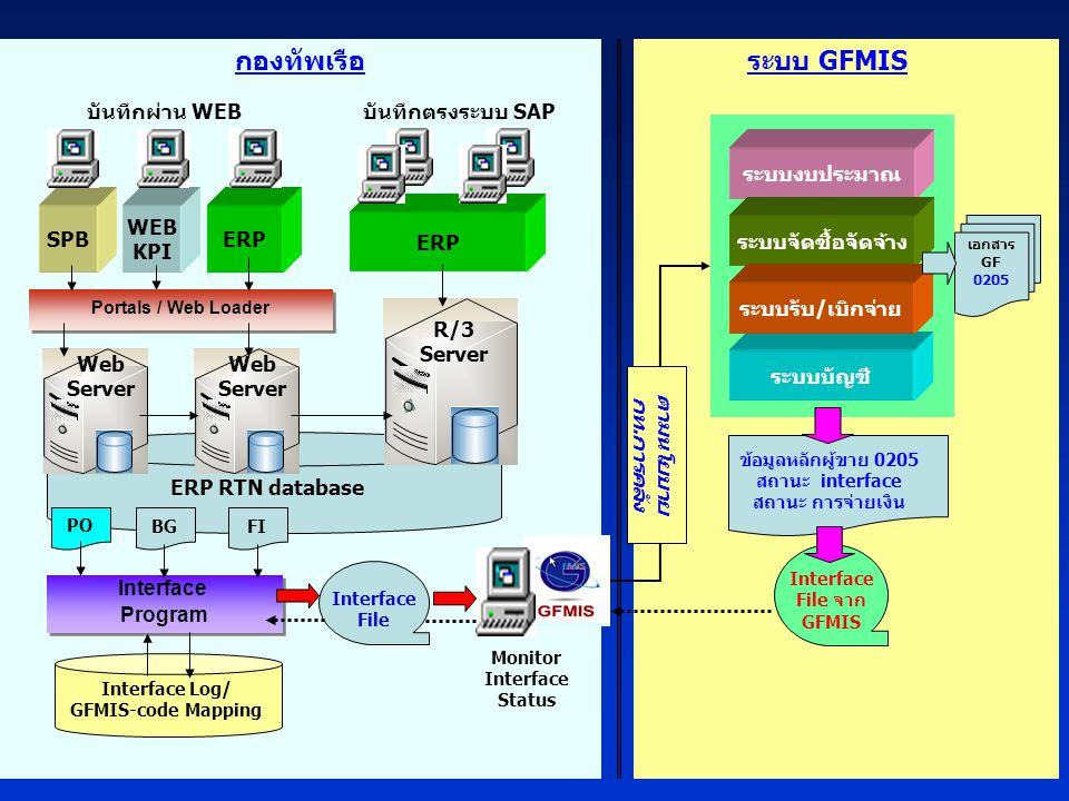 18 ERP RTN database ระบบบัญชี ERP WEB KPI บันทึกผ่าน WEBบันทึกตรงระบบ SAP Portals / Web Loader SPB R/3 Server Web Server กองทัพเรือระบบ GFMIS Web Server ระบบงบประมาณ ระบบจัดซื้อจัดจ้าง ระบบรับ/เบิกจ่าย Interface File Interface Program Interface Program BGFI PO Monitor Interface Status ตามนโยบาย กท.การคลัง เอกสาร GF 0205 Interface File จาก GFMIS ข้อมูลหลักผู้ขาย 0205 สถานะ interface สถานะ การจ่ายเงิน Interface Log/ GFMIS-code Mapping