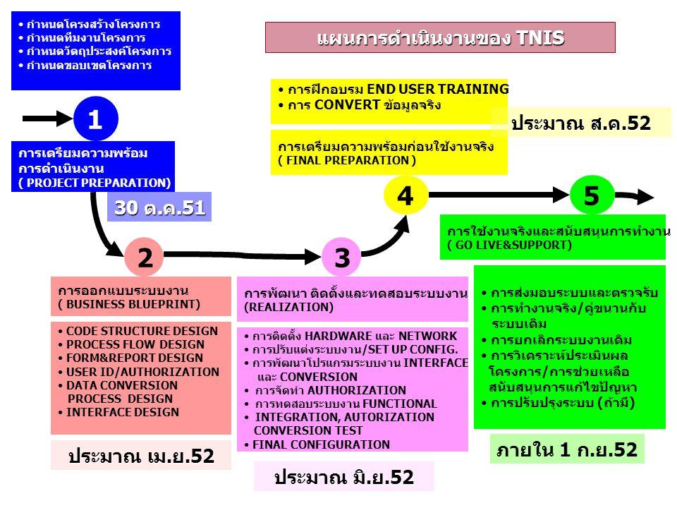 1 32 45 การเตรียมความพร้อม การดำเนินงาน ( PROJECT PREPARATION) การออกแบบระบบงาน ( BUSINESS BLUEPRINT) CODE STRUCTURE DESIGN PROCESS FLOW DESIGN FORM&R