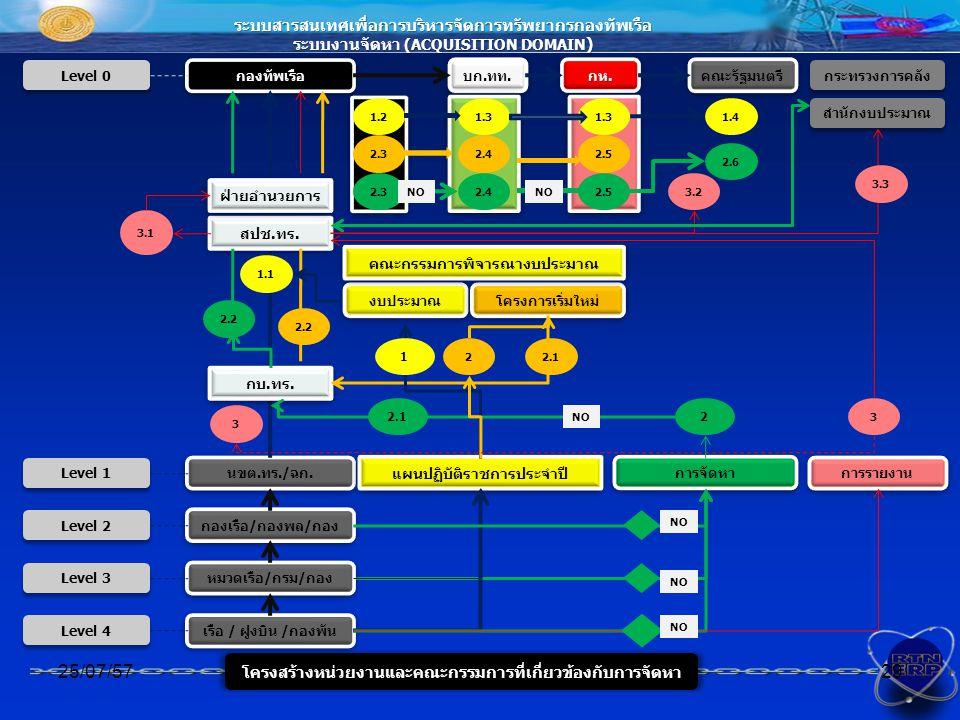 ระบบสารสนเทศเพื่อการบริหารจัดการทรัพยากรกองทัพเรือ ระบบงานจัดหา (ACQUISITION DOMAIN ) โครงสร้างหน่วยงานและคณะกรรมการที่เกี่ยวข้องกับการจัดหา 25/07/5729 กองเรือ/กองพล/กอง นขต.ทร./ฉก.