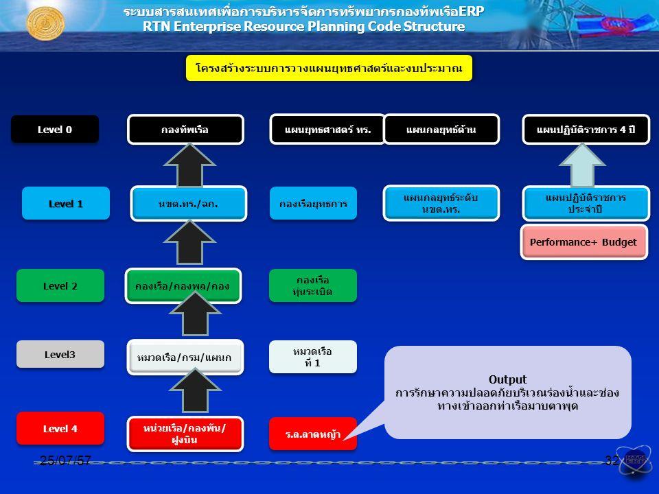 ระบบสารสนเทศเพื่อการบริหารจัดการทรัพยากรกองทัพเรือERP RTN Enterprise Resource Planning Code Structure โครงสร้างระบบการวางแผนยุทธศาสตร์และงบประมาณ 25/07/5732 นขต.ทร./ฉก.