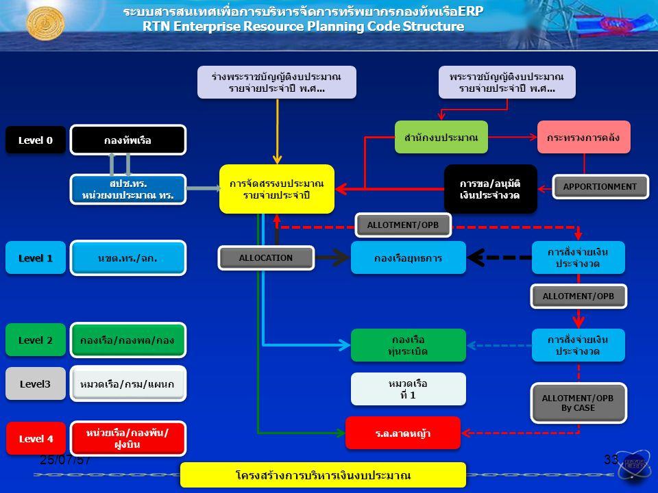 ระบบสารสนเทศเพื่อการบริหารจัดการทรัพยากรกองทัพเรือERP RTN Enterprise Resource Planning Code Structure โครงสร้างการบริหารเงินงบประมาณ 25/07/5733 นขต.ทร./ฉก.