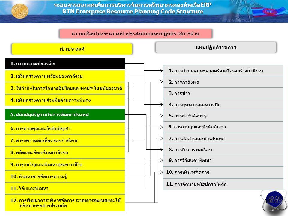 ระบบสารสนเทศเพื่อการบริหารจัดการทรัพยากรกองทัพเรือERP RTN Enterprise Resource Planning Code Structure 25/07/5734 ความเชื่อมโยงระหว่างเป้าประสงค์กับแผนปฏิบัติราชการด้าน เป้าประสงค์ แผนปฏิบัติราชการ 2.