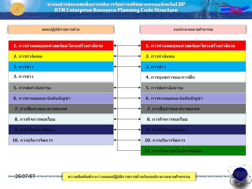 ระบบสารสนเทศเพื่อการบริหารจัดการทรัพยากรกองทัพเรือERP RTN Enterprise Resource Planning Code Structure ความสัมพันธ์ระหว่างแผนปฏิบัติราชการด้านกับงบประม