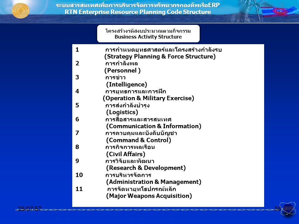 ระบบสารสนเทศเพื่อการบริหารจัดการทรัพยากรกองทัพเรือERP RTN Enterprise Resource Planning Code Structure โครงสร้างรหัสงบประมาณตามกิจกรรม Business Activit