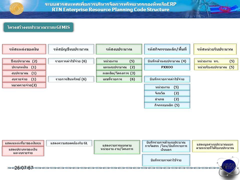 ระบบสารสนเทศเพื่อการบริหารจัดการทรัพยากรกองทัพเรือERP RTN Enterprise Resource Planning Code Structure โครงสร้างงบประมาณระบบ GFMIS 25/07/5738 รหัสแหล่งของเงินรหัสบัญชีงบประมาณรหัสงบประมาณรหัสกิจกรรมหลัก/พื้นที่ รหัสหน่วยรับประมาณ ปีงบประมาณ (2) ประเภทเงิน (1) งบประมาณ (1) งบรายจ่าย (1) หมวดรายจ่าย(2) รายการค่าใช้จ่าย (6) รายการสินทรัพย์ (6) หน่วยงาน (5) แผนงบประมาณ (2) ผลผลิต/โครงการ (3) เลขที่รายการ (6) บันทึกด้านงบประมาณ (4) PXXOO บันทึกรายการค่าใช้จ่าย หน่วยงาน (5) จังหวัด (2) อำเภอ (2) กิจกรรมหลัก (5) หน่วยงาน ทร.