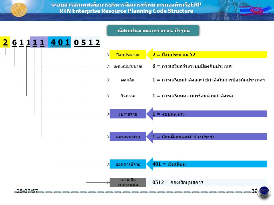 ระบบสารสนเทศเพื่อการบริหารจัดการทรัพยากรกองทัพเรือERP RTN Enterprise Resource Planning Code Structure รหัสงบประมาณรายจ่าย ทร. ปัจจุบัน 25/07/5739 ปีงบ