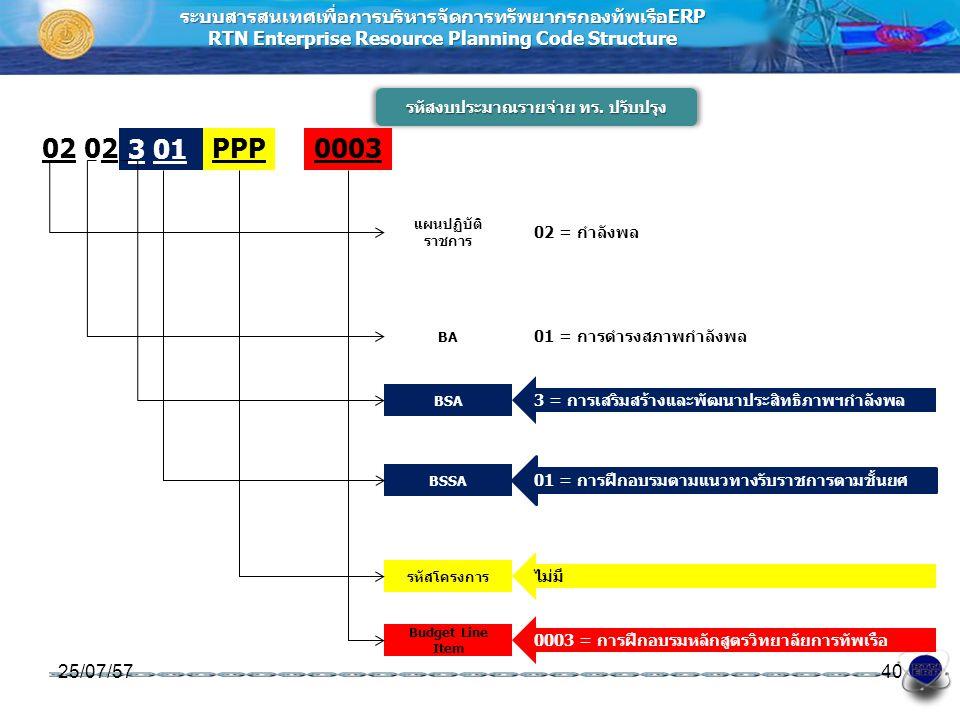 ระบบสารสนเทศเพื่อการบริหารจัดการทรัพยากรกองทัพเรือERP RTN Enterprise Resource Planning Code Structure รหัสงบประมาณรายจ่าย ทร. ปรับปรุง 25/07/5740 แผนป