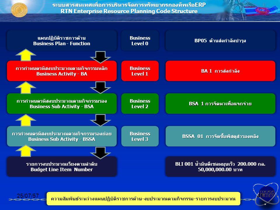 ระบบสารสนเทศเพื่อการบริหารจัดการทรัพยากรกองทัพเรือERP RTN Enterprise Resource Planning Code Structure การกำหนดรหัสงบประมาณตามกิจกรรมหลัก Business Activity - BA 25/07/5741 การกำหนดรหัสงบประมาณตามกิจกรรมรอง Business Sub Activity - BSA การกำหนดรหัสงบประมาณตามกิจกรรมรองย่อย Business Sub Activity - BSSA รายการงบประมาณเรียงตามลำดับ Budget Line Item Number Business Level 1 แผนปฏิบัติราชการด้าน Business Plan - Function Business Level 0 Business Level 2 Business Level 3 BP05 ด้านส่งกำลังบำรุง BA 1 การส่งกำลัง BSA 1 การจัดหาเพื่อแจกจ่าย BSSA 01 การจัดซื้อพัสดุสำรองคลัง BLI 001 น้ำมันดีเซลหมุนเร็ว 200.000 กล.