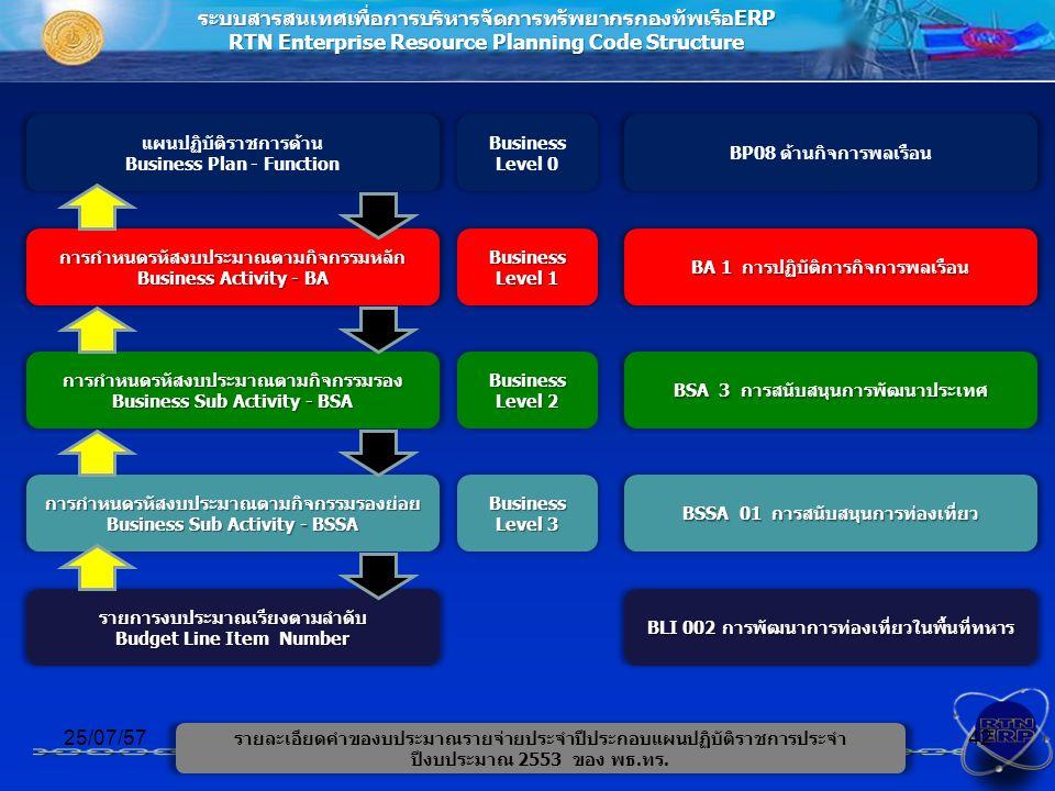 ระบบสารสนเทศเพื่อการบริหารจัดการทรัพยากรกองทัพเรือERP RTN Enterprise Resource Planning Code Structure การกำหนดรหัสงบประมาณตามกิจกรรมหลัก Business Activity - BA 25/07/5742 การกำหนดรหัสงบประมาณตามกิจกรรมรอง Business Sub Activity - BSA การกำหนดรหัสงบประมาณตามกิจกรรมรองย่อย Business Sub Activity - BSSA รายการงบประมาณเรียงตามลำดับ Budget Line Item Number Business Level 1 แผนปฏิบัติราชการด้าน Business Plan - Function Business Level 0 Business Level 2 Business Level 3 BP08 ด้านกิจการพลเรือน BA 1 การปฏิบัติการกิจการพลเรือน BSA 3 การสนับสนุนการพัฒนาประเทศ BSSA 01 การสนับสนุนการท่องเที่ยว BLI 002 การพัฒนาการท่องเที่ยวในพื้นที่ทหาร รายละเอียดคำของบประมาณรายจ่ายประจำปีประกอบแผนปฏิบัติราชการประจำ ปีงบประมาณ 2553 ของ พธ.ทร.
