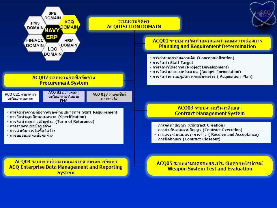 NAVYERP SPB DOMAIN LOG DOMAIN ACQ DOMAIN HRM DOMAIN PMS DOMAIN FIN/ACC DOMAIN ระบบงานจัดหา ACQUISITION DOMAIN ระบบงานจัดหา ACQUISITION DOMAIN ACQ01 ระบบงานจัดทำแผนและกำหนดความต้องการ Planning and Requirement Determination ACQ02 ระบบงานจัดซื้อจัดจ้าง Procurement System ACQ03 ระบบงานบริหารสัญญา Contract Management System ACQ04 ระบบงานติดตามและรายงานผลการจัดหา ACQ Enterprise Data Management and Reporting System ACQ05 ระบบงานทดสอบและประเมินค่ายุทโธปกรณ์ Weapon System Test and Evaluation การกำหนดกรอบความคิด (Conceptualization) การจัดทำ Staff Target การจัดทำโครงการ (Project Development) การจัดทำคำของบประมาณ (Budget Formulation) การจัดทำแผนปฏิบัติการจัดซื้อจัดจ้าง ( Acquisition Plan) การจัดทำความต้องการของฝ่ายเสนาธิการ Staff Requirement การจัดทำคุณลักษณะเฉพาะ (Specification) การจัดทำเอกสารเชิญชวน (Term of Reference) การรายงานขอซื้อขอจ้าง การดำเนินการจัดซื้อจัดจ้าง การขออนุมัติจัดซื้อจัดจ้าง การจัดทำสัญญา (Contract Creation) การดำเนินงานตามสัญญา (Contract Execution) การตรวจรับและตรวจการจ้าง ( Receive and Acceptance) การปิดสัญญา (Contract Closeout) ACQ 021 งานจัดหา ยุทโธปกรณ์หลัก ACQ 022 งานจัดหา ยุทโธปกรณ์ฯโดยวิธี FMS ACQ 023 งานจัดซื้อจ้ ดจ้างทั่วไป