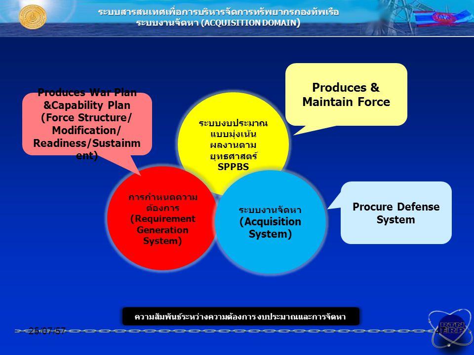ระบบสารสนเทศเพื่อการบริหารจัดการทรัพยากรกองทัพเรือ ระบบงานจัดหา (ACQUISITION DOMAIN ) ความสัมพันธ์ระหว่างความต้องการ งบประมาณและการจัดหา 25/07/5747 ระบบงบประมาณ แบบมุ่งเน้น ผลงานตาม ยุทธศาสตร์ SPPBS ระบบงบประมาณ แบบมุ่งเน้น ผลงานตาม ยุทธศาสตร์ SPPBS การกำหนดความ ต้องการ (Requirement Generation System) ระบบงานจัดหา (Acquisition System) ระบบงานจัดหา (Acquisition System) Produces & Maintain Force Produces War Plan &Capability Plan (Force Structure/ Modification/ Readiness/Sustainm ent) Procure Defense System