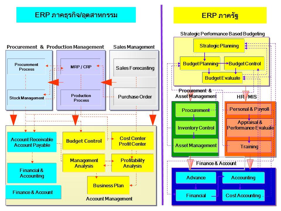 ERP PACKAGE FM SD MM PM HR IM FI CO AM PS IS-PS SAP WF BW DMS PP WMS EH&S mySAP NetWeaver QM การบริหารกำลังพล - การจัดหากำลังพล - การฝึกอบรม - เงินเดือนและค่าจ้าง - การประเมินผล การบริหารโครงการ การบริหารทางการเงิน – บัญชีเงิน – การควบคุมรายได้และรายจ่าย – บัญชีทรัพย์สิน – บัญชีต้นทุน การบริหารโรงงาน – การบำรุงรักษา – การจัดการคุณภาพ – การจัดการสิ่งแวดล้อม ความปลอดภัยและสุขภาพ การวางแผน - การวางแผนการจัดหา - การวางแผนผลิตและซ่อมบำรุง การบริหารพัสดุ – การจัดซื้อ – การแจกจ่าย – การบริหารงานคลังพัสดุ – การบริหารพัสดุคงคลัง Rev: 2004 xxx