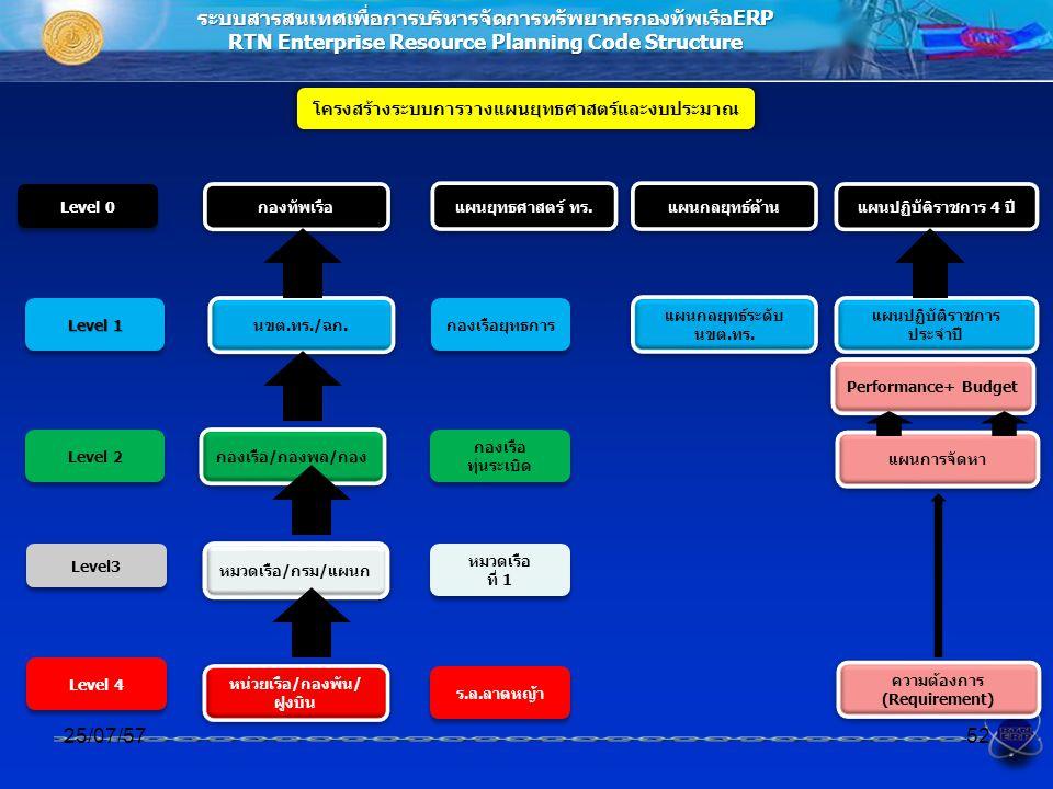 ระบบสารสนเทศเพื่อการบริหารจัดการทรัพยากรกองทัพเรือERP RTN Enterprise Resource Planning Code Structure โครงสร้างระบบการวางแผนยุทธศาสตร์และงบประมาณ 25/07/5752 นขต.ทร./ฉก.