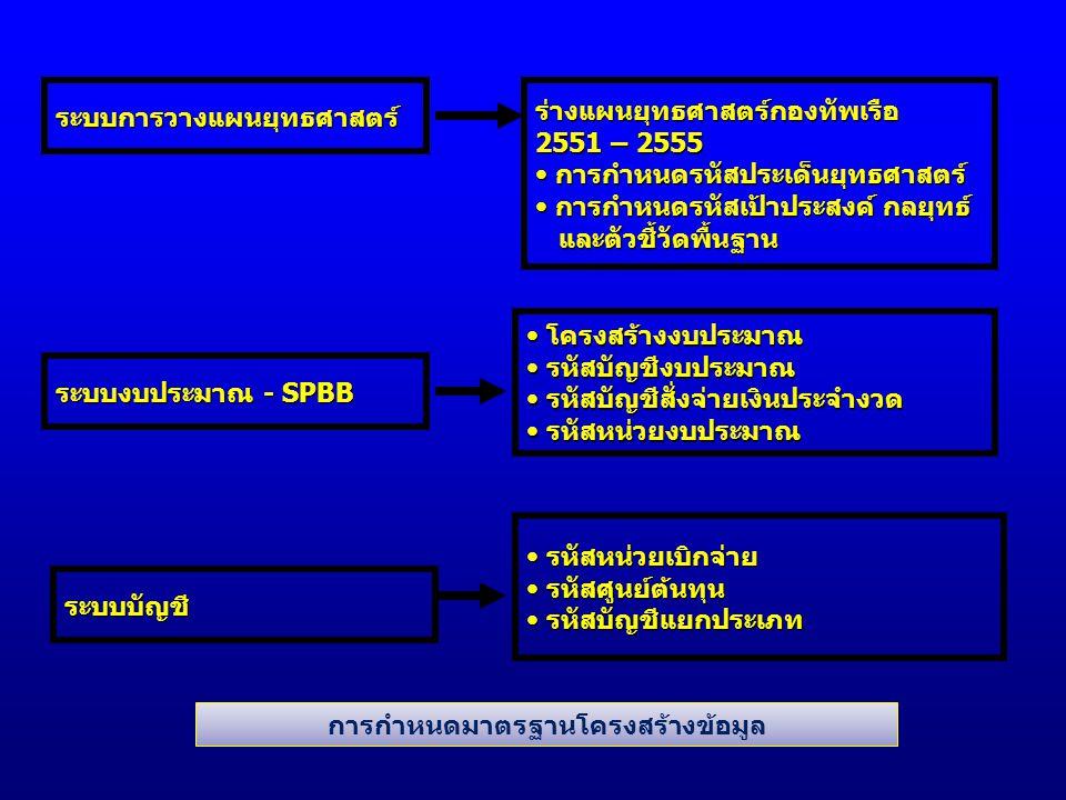 ระบบการวางแผนยุทธศาสตร์ ระบบงบประมาณ - SPBB ระบบบัญชี ร่างแผนยุทธศาสตร์กองทัพเรือ 2551 – 2555 การกำหนดรหัสประเด็นยุทธศาสตร์ การกำหนดรหัสประเด็นยุทธศาสตร์ การกำหนดรหัสเป้าประสงค์ กลยุทธ์ การกำหนดรหัสเป้าประสงค์ กลยุทธ์ และตัวชี้วัดพื้นฐาน และตัวชี้วัดพื้นฐาน โครงสร้างงบประมาณ โครงสร้างงบประมาณ รหัสบัญชีงบประมาณ รหัสบัญชีงบประมาณ รหัสบัญชีสั่งจ่ายเงินประจำงวด รหัสบัญชีสั่งจ่ายเงินประจำงวด รหัสหน่วยงบประมาณ รหัสหน่วยงบประมาณ รหัสหน่วยเบิกจ่าย รหัสหน่วยเบิกจ่าย รหัสศูนย์ต้นทุน รหัสศูนย์ต้นทุน รหัสบัญชีแยกประเภท รหัสบัญชีแยกประเภท การกำหนดมาตรฐานโครงสร้างข้อมูล