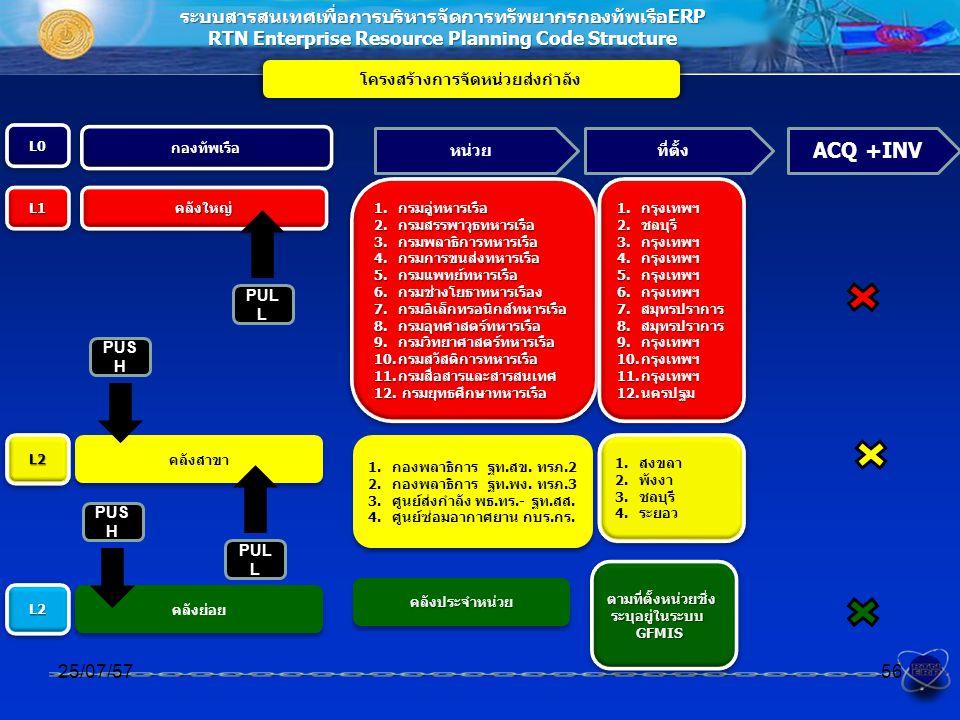 ระบบสารสนเทศเพื่อการบริหารจัดการทรัพยากรกองทัพเรือERP RTN Enterprise Resource Planning Code Structure โครงสร้างการจัดหน่วยส่งกำลัง 25/07/5756 กองทัพเรือกองทัพเรือ คลังใหญ่คลังใหญ่ คลังย่อย คลังประจำหน่วยคลังประจำหน่วย คลังสาขา L1L1 L0L0 1.กรมอู่ทหารเรือ 2.กรมสรรพาวุธทหารเรือ 3.กรมพลาธิการทหารเรือ 4.กรมการขนส่งทหารเรือ 5.กรมแพทย์ทหารเรือ 6.กรมช่างโยธาทหารเรือง 7.กรมอิเล็กทรอนิกส์ทหารเรือ 8.กรมอุทศาสตร์ทหารเรือ 9.กรมวิทยาศาสตร์ทหารเรือ 10.กรมสวัสดิการทหารเรือ 11.กรมสื่อสารและสารสนเทศ 12.