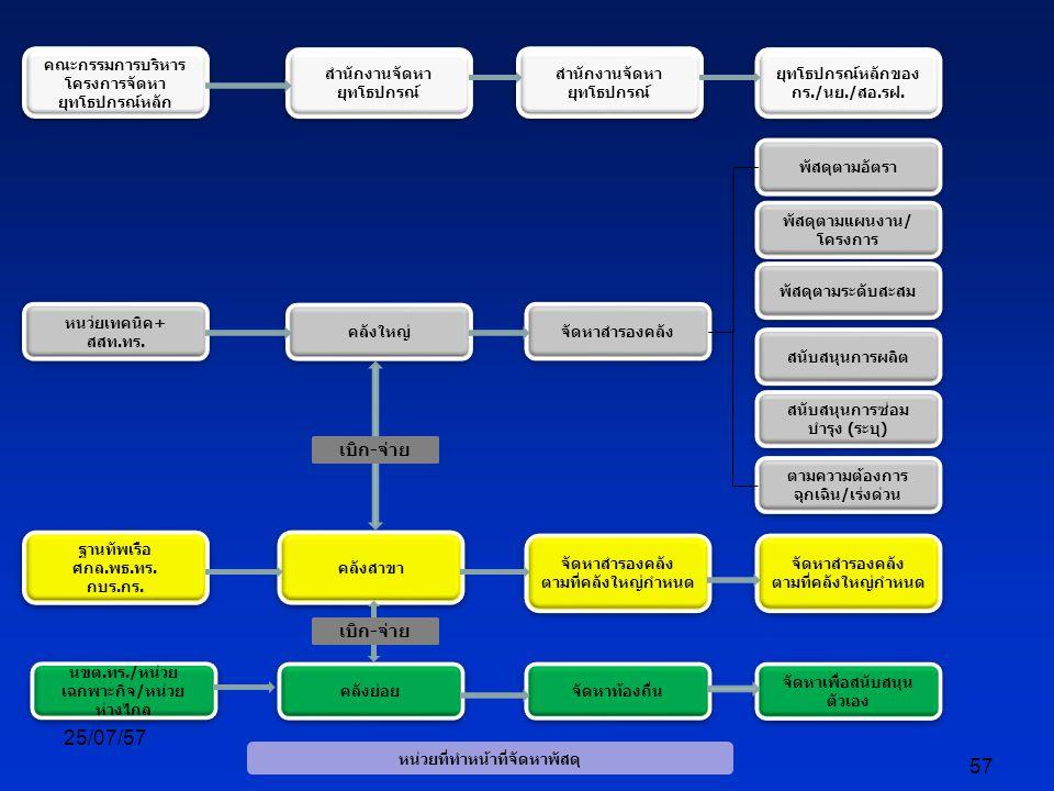 25/07/57 57 คลังใหญ่ สำนักงานจัดหา ยุทโธปกรณ์ จัดหาสำรองคลัง พัสดุตามอัตรา สนับสนุนการผลิต สนับสนุนการซ่อม บำรุง (ระบุ) พัสดุตามแผนงาน/ โครงการ พัสดุตามระดับสะสม ตามความต้องการ ฉุกเฉิน/เร่งด่วน คลังสาขา จัดหาสำรองคลัง ตามที่คลังใหญ่กำหนด จัดหาสำรองคลัง ตามที่คลังใหญ่กำหนด คลังย่อย จัดหาท้องถื่น จัดหาเพื่อสนับสนุน ตัวเอง นขต.ทร./หน่วย เฉกพาะกิจ/หน่วย ห่างไกล จัดหาสำรองคลัง ตามที่คลังใหญ่กำหนด จัดหาสำรองคลัง ตามที่คลังใหญ่กำหนด สำนักงานจัดหา ยุทโธปกรณ์ ยุทโธปกรณ์หลักของ กร./นย./สอ.รฝ.