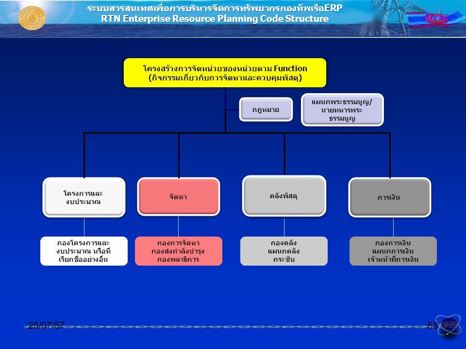 ระบบสารสนเทศเพื่อการบริหารจัดการทรัพยากรกองทัพเรือERP RTN Enterprise Resource Planning Code Structure โครงสร้างการจัดหน่วยของหน่วยตาม Function (กิจกรรมเกี่ยวกับการจัดหาและควบคุมพัสดุ) 25/07/5758 คลังพัสดุ โครงการและ งบประมาณ จัดหา การเงิน กองโครงการและ งบประมาณ หรือที่ เรียกชื่ออย่างอื่น กองการจัดหา กองส่งกำลังบำรุง กองพลาธิการ กองคลัง แผนกคลัง กระซับ กองการเงิน แผนกการเงิน เจ้าหน้าที่การเงิน แผนกพระธรรมนูญ/ นายทหารพระ ธรรมนูญ กฎหมาย