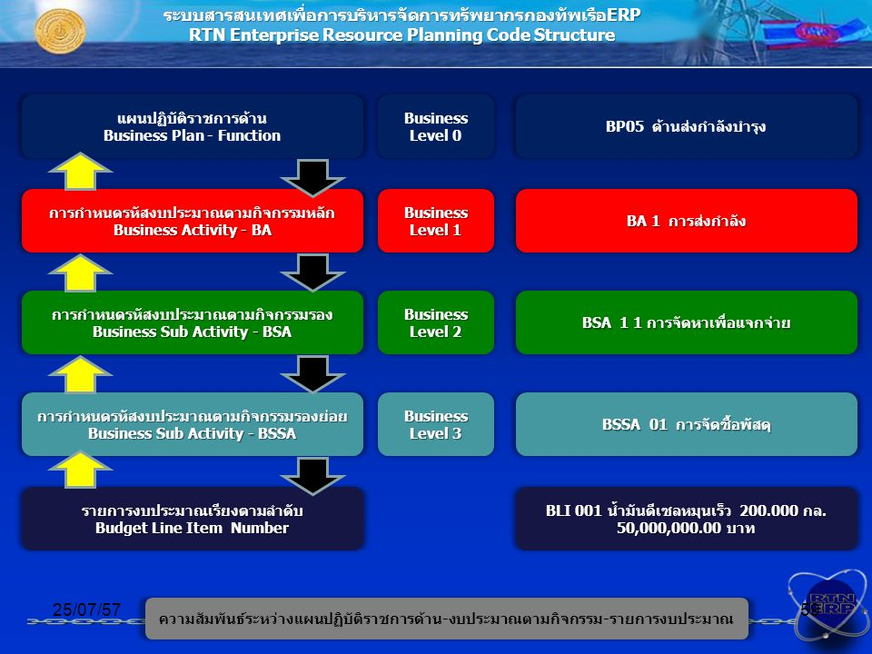 ระบบสารสนเทศเพื่อการบริหารจัดการทรัพยากรกองทัพเรือERP RTN Enterprise Resource Planning Code Structure การกำหนดรหัสงบประมาณตามกิจกรรมหลัก Business Activity - BA 25/07/5759 การกำหนดรหัสงบประมาณตามกิจกรรมรอง Business Sub Activity - BSA การกำหนดรหัสงบประมาณตามกิจกรรมรองย่อย Business Sub Activity - BSSA รายการงบประมาณเรียงตามลำดับ Budget Line Item Number Business Level 1 แผนปฏิบัติราชการด้าน Business Plan - Function Business Level 0 Business Level 2 Business Level 3 BP05 ด้านส่งกำลังบำรุง BA 1 การส่งกำลัง BSA 1 1 การจัดหาเพื่อแจกจ่าย BSSA 01 การจัดซื้อพัสดุ BLI 001 น้ำมันดีเซลหมุนเร็ว 200.000 กล.