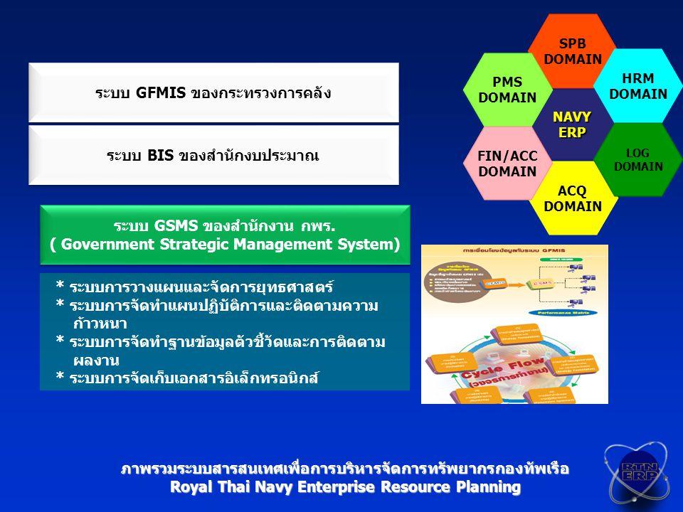 NAVYERP SPB DOMAIN ACQ DOMAIN HRM DOMAIN LOG DOMAIN PMS DOMAIN FIN/ACC DOMAIN ภาพรวมระบบสารสนเทศเพื่อการบริหารจัดการทรัพยากรกองทัพเรือ Royal Thai Navy Enterprise Resource Planning ระบบ GFMIS ของกระทรวงการคลัง ระบบ BIS ของสำนักงบประมาณ ระบบ GSMS ของสำนักงาน กพร.