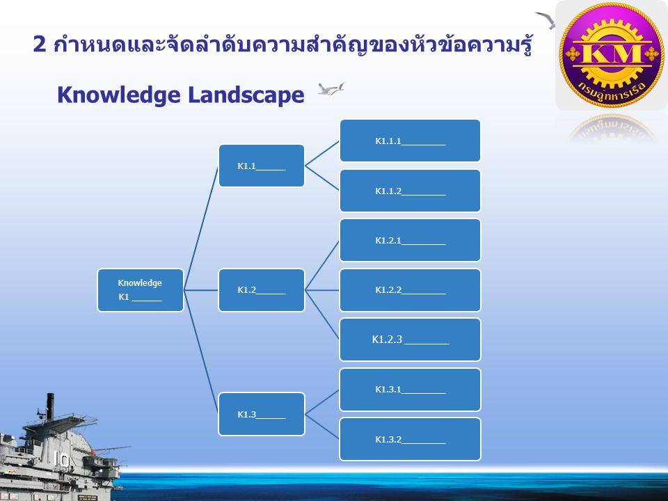 Knowledge Landscape Knowledge K1 ______ K1.1______K1.1.1_________K1.1.2_________K1.2______K1.2.1_________K1.2.2_________ K1.2.3 ________ K1.3______K1.