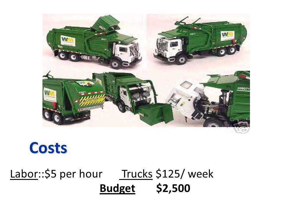 Costs Labor::$5 per hour Trucks $125/ week Budget$2,500