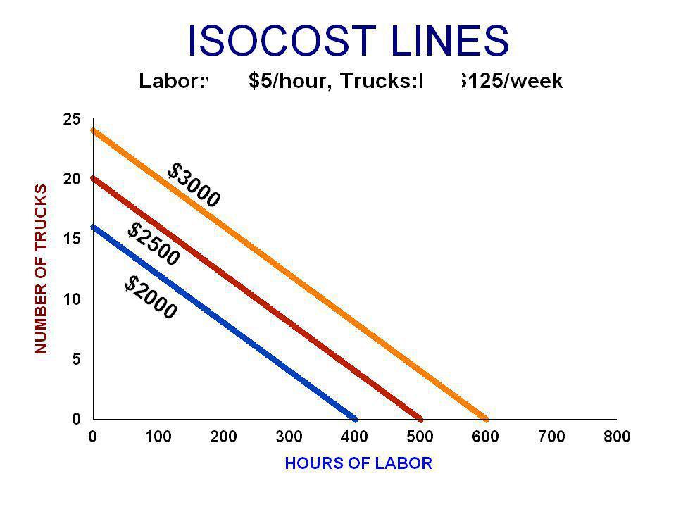 The Economy Solution เลือกและใช้ทรัพยากร ( แรงงาน, เครื่องมือ ) เพื่อผลิตให้ได้ผลผลิตหนึ่งๆที่ ต้องการ แต่ราคาต่ำสุด