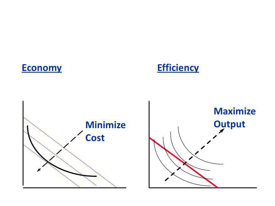 Economy Efficiency Minimize Cost Maximize Output