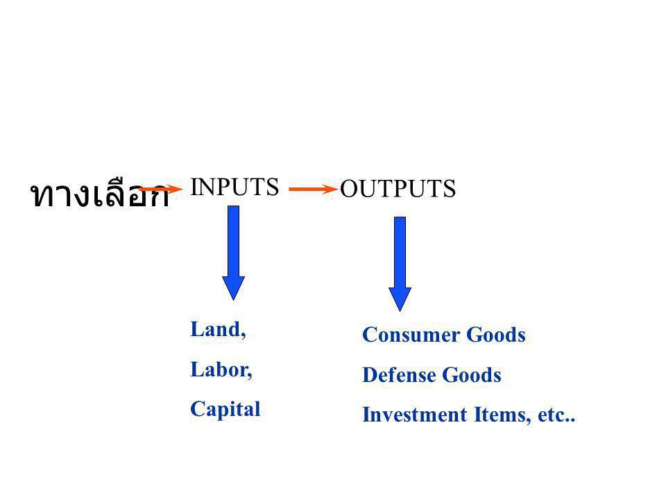 ทางเลือก INPUTS OUTPUTS Land, Labor, Capital Consumer Goods Defense Goods Investment Items, etc..