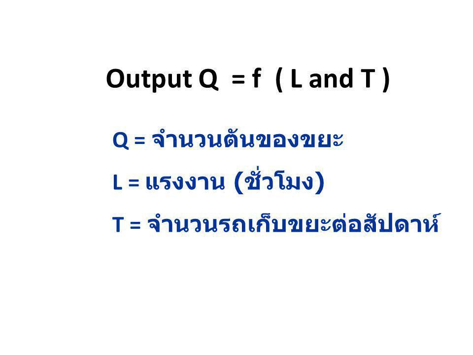 Output Q = f ( L and T ) Q = จำนวนตันของขยะ L = แรงงาน ( ชั่วโมง ) T = จำนวนรถเก็บขยะต่อสัปดาห์