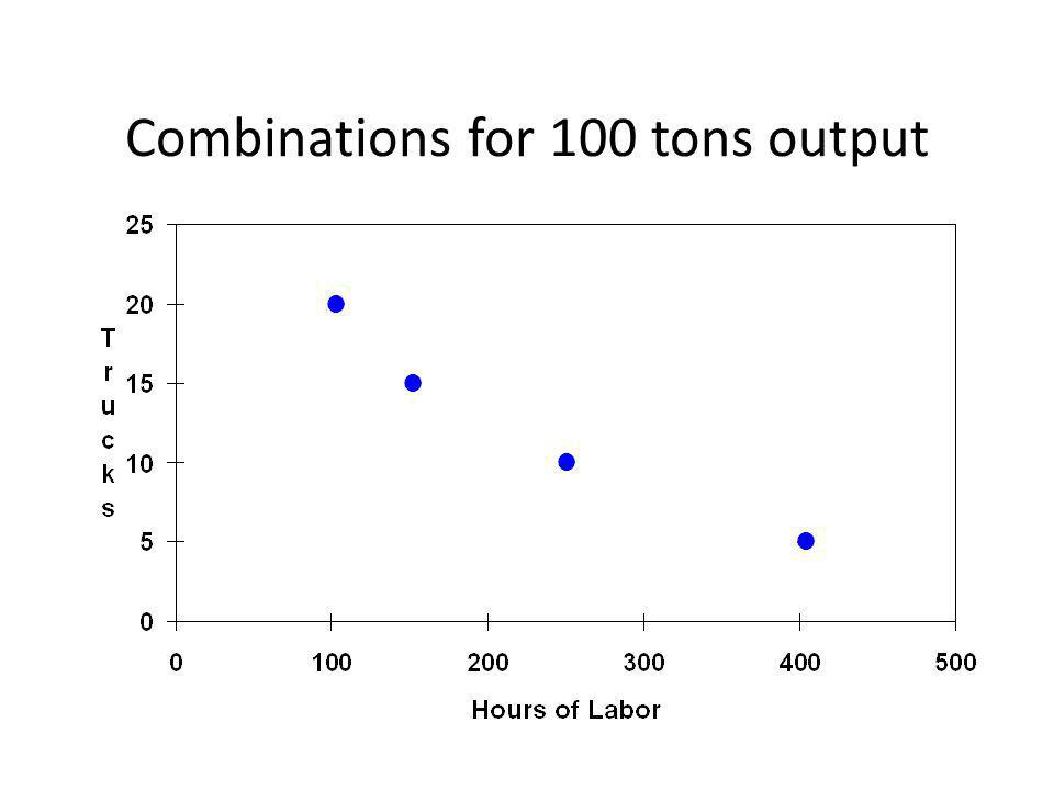 Combinations for 100 tons output