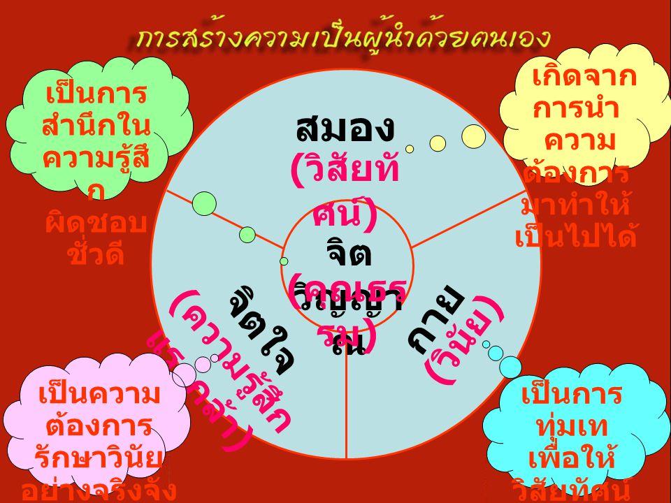สมอง จิต วิญญา ณ จิตใจ กาย ( วิสัยทั ศน์ ) ( ความรู้สึก แรงกล้า ) ( วินัย ) ( คุณธร รม ) เกิดจาก การนำ ความ ต้องการ มาทำให้ เป็นไปได้ เป็นการ สำนึกใน ความรู้สึ ก ผิดชอบ ชั่วดี เป็นความ ต้องการ รักษาวินัย อย่างจริงจัง เป็นการ ทุ่มเท เพื่อให้ วิสัยทัศน์ เป็นจริง