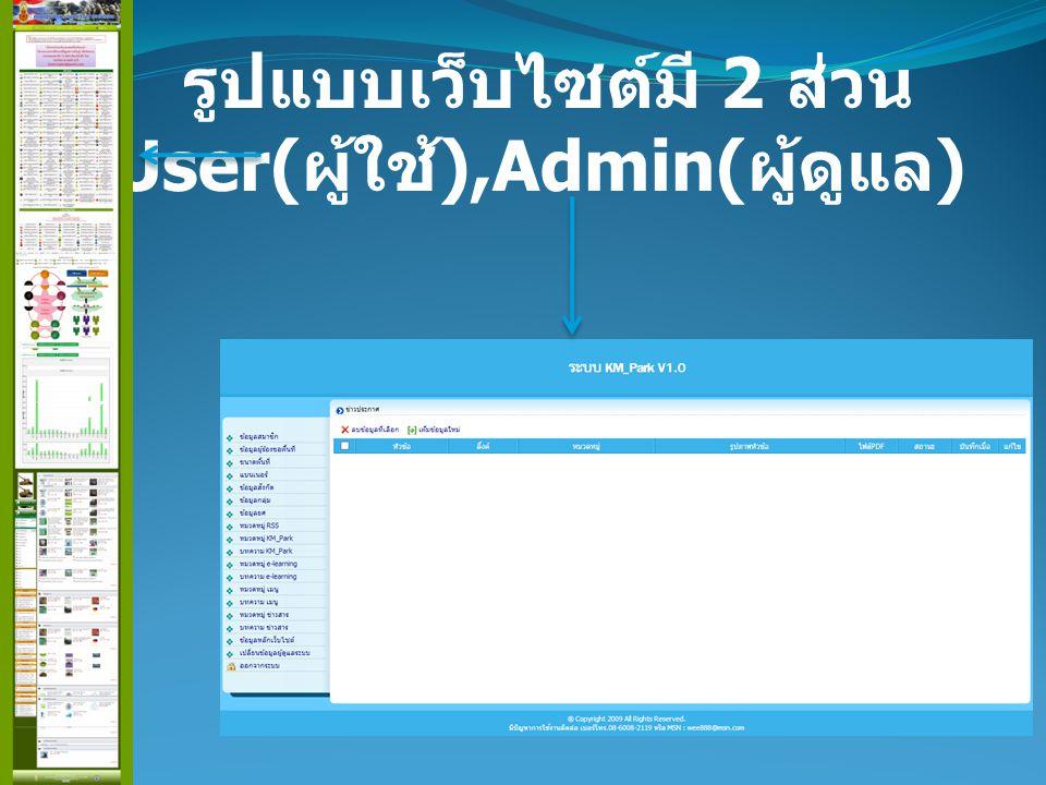รูปแบบเว็บไซต์มี 2 ส่วน User( ผู้ใช้ ),Admin( ผู้ดูแล )