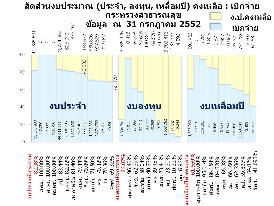 สัดส่วนงบประมาณ (ประจำ, ลงทุน, เหลื่อมปี) คงเหลือ : เบิกจ่าย กระทรวงสาธารณสุข ข้อมูล ณ 31 กรกฎาคม 2552 งบประจำทั้งกระทรวง 82.38% สพฉ.