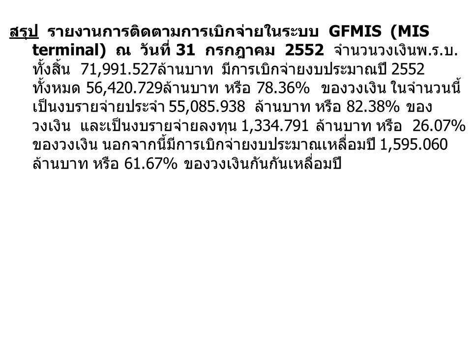 สรุป รายงานการติดตามการเบิกจ่ายในระบบ GFMIS (MIS terminal) ณ วันที่ 31 กรกฎาคม 2552 จำนวนวงเงินพ.
