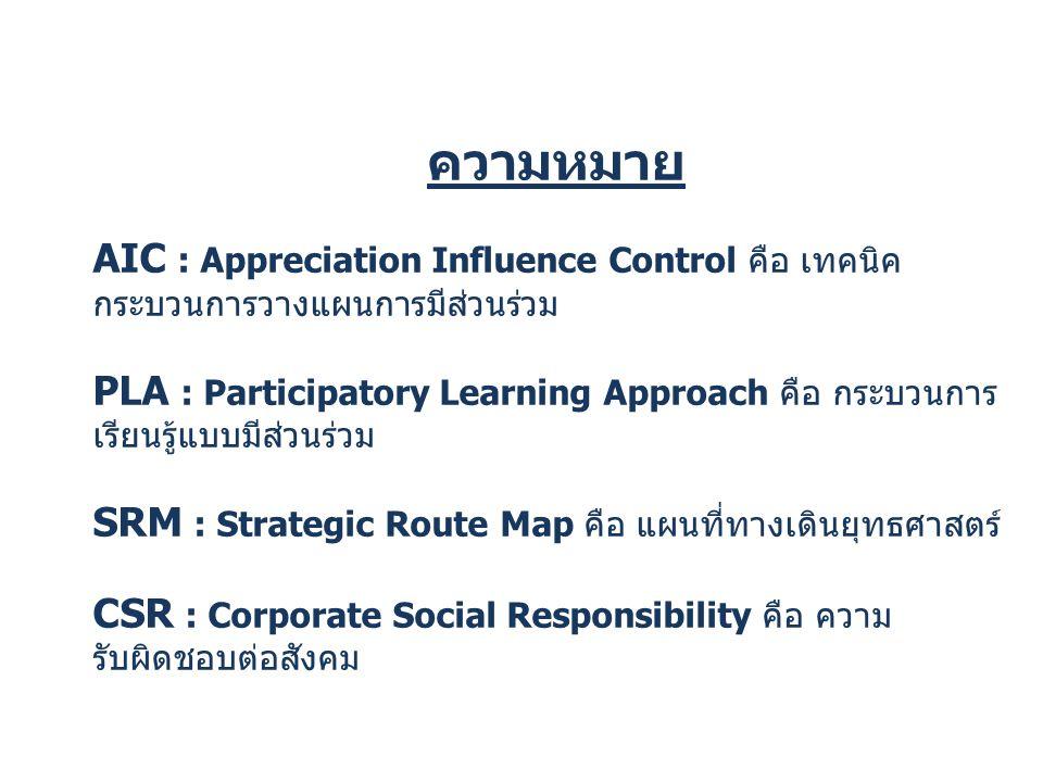 ความหมาย AIC : Appreciation Influence Control คือ เทคนิค กระบวนการวางแผนการมีส่วนร่วม PLA : Participatory Learning Approach คือ กระบวนการ เรียนรู้แบบม