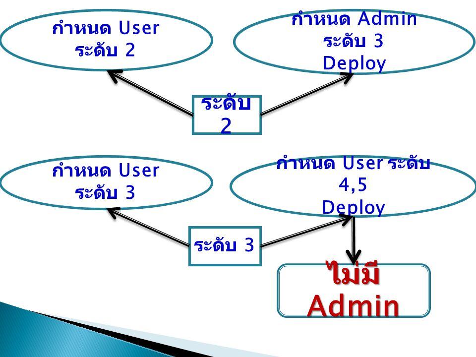 ระดับ 2 กำหนด User ระดับ 2 กำหนด Admin ระดับ 3 Deploy ระดับ 3 กำหนด User ระดับ 3 กำหนด User ระดับ 4,5 Deploy ไม่มี Admin