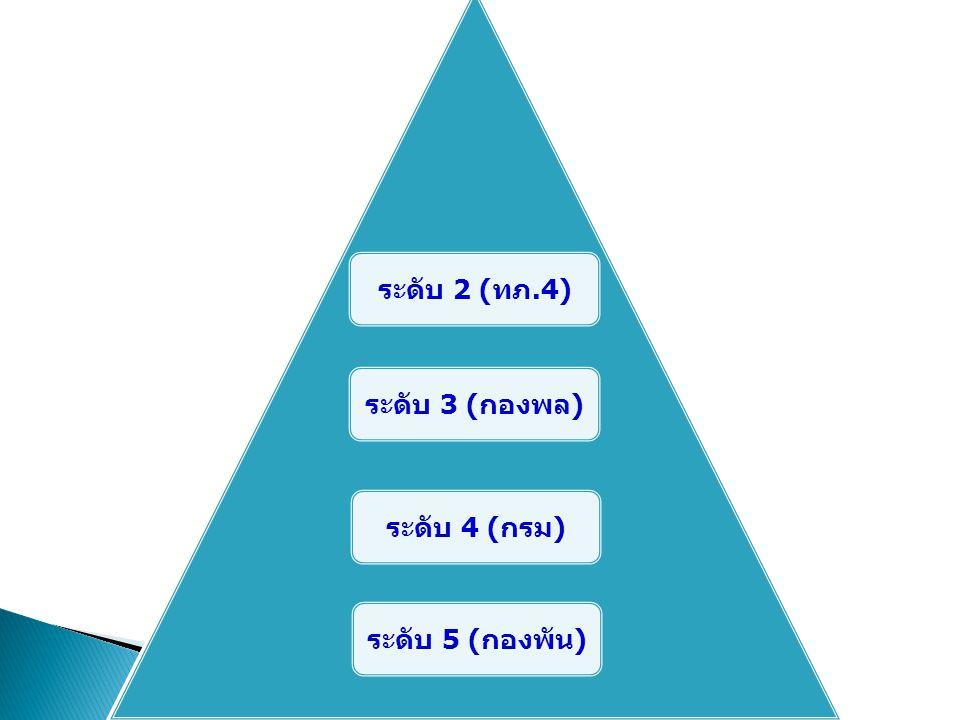 ระดับ 2 ( ทภ.4) ระดับ 3 ( กองพล ) ระดับ 4 ( กรม ) ระดับ 5 ( กองพัน )
