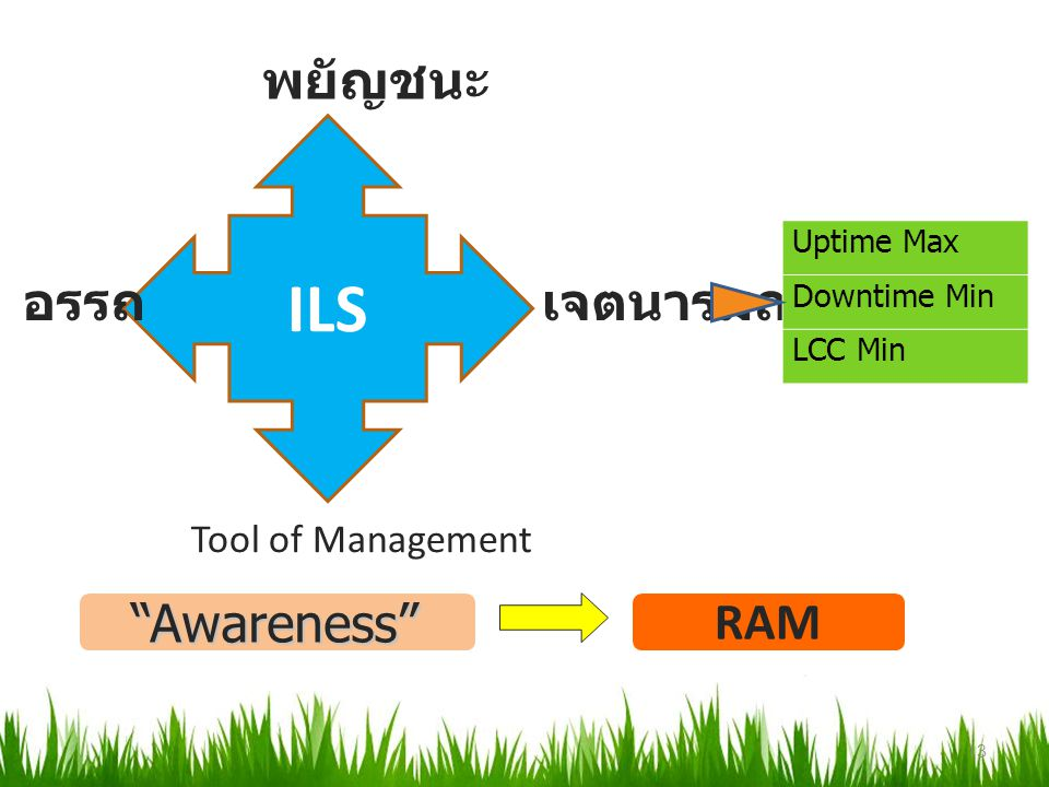 "ILS พยัญชนะ อรรถเจตนารมณ์ Tool of Management Uptime Max Downtime Min LCC Min RAM ""Awareness"" 13"