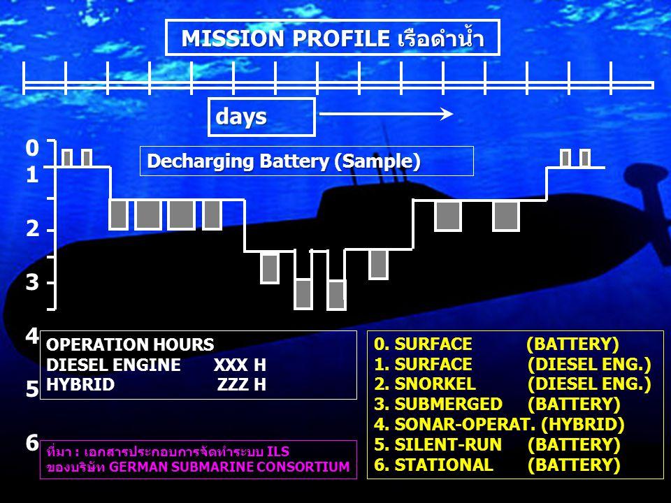 days 01234560123456 MISSION PROFILE เรือดำน้ำ OPERATION HOURS DIESEL ENGINE XXX H HYBRID ZZZ H ที่มา : เอกสารประกอบการจัดทำระบบ ILS ของบริษัท GERMAN SUBMARINE CONSORTIUM Decharging Battery (Sample) 0.