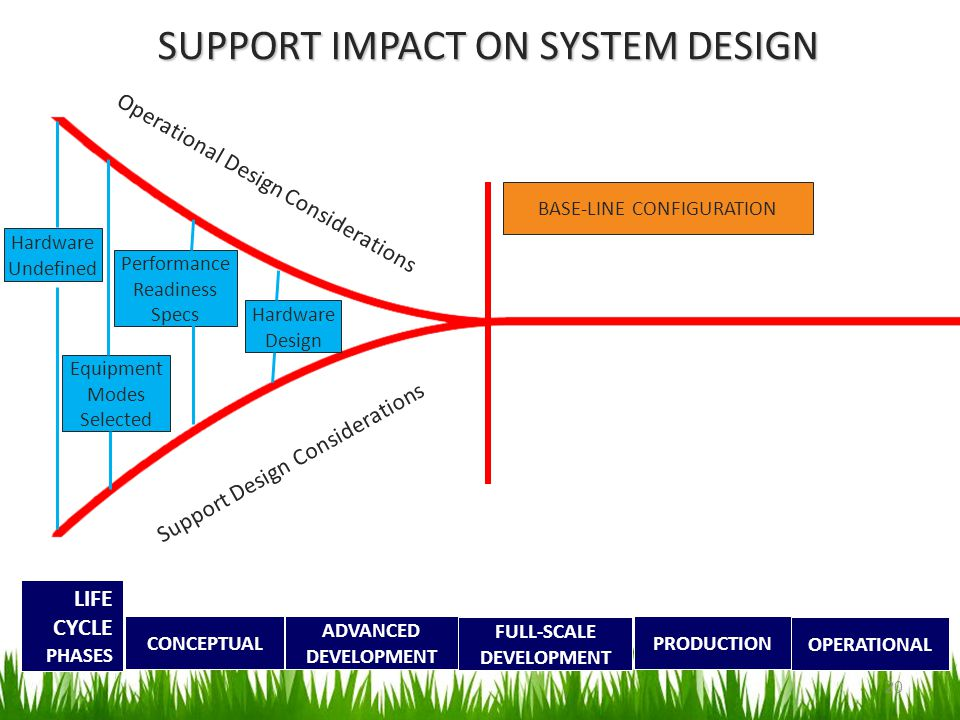SUPPORT IMPACT ON SYSTEM DESIGN CONCEPTUAL ADVANCED DEVELOPMENT FULL-SCALE DEVELOPMENT PRODUCTION OPERATIONAL LIFE CYCLE PHASES BASE-LINE CONFIGURATIO