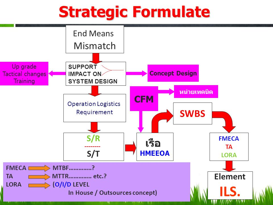 End Means Mismatch Operation Logistics Requirement S/R -------- S/T เรือ HMEEOA SWBS FMECA TA LORA Element ILS. CFM Up grade Tactical changes Training