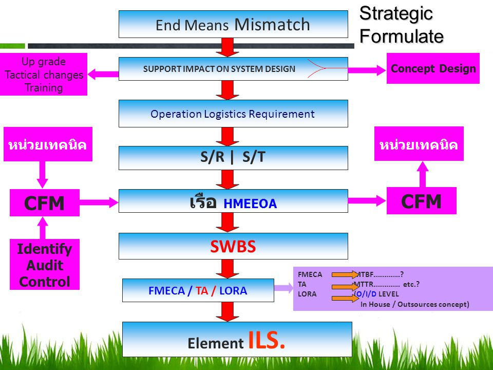 End Means Mismatch SUPPORT IMPACT ON SYSTEM DESIGN Operation Logistics Requirement S/R | S/T เรือ HMEEOA SWBS FMECA / TA / LORA Element ILS. CFM Up gr